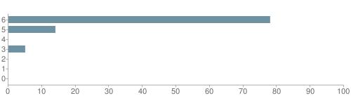 Chart?cht=bhs&chs=500x140&chbh=10&chco=6f92a3&chxt=x,y&chd=t:78,14,0,5,0,0,0&chm=t+78%,333333,0,0,10 t+14%,333333,0,1,10 t+0%,333333,0,2,10 t+5%,333333,0,3,10 t+0%,333333,0,4,10 t+0%,333333,0,5,10 t+0%,333333,0,6,10&chxl=1: other indian hawaiian asian hispanic black white